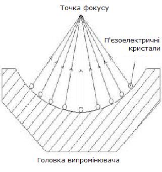 головка випромінювача